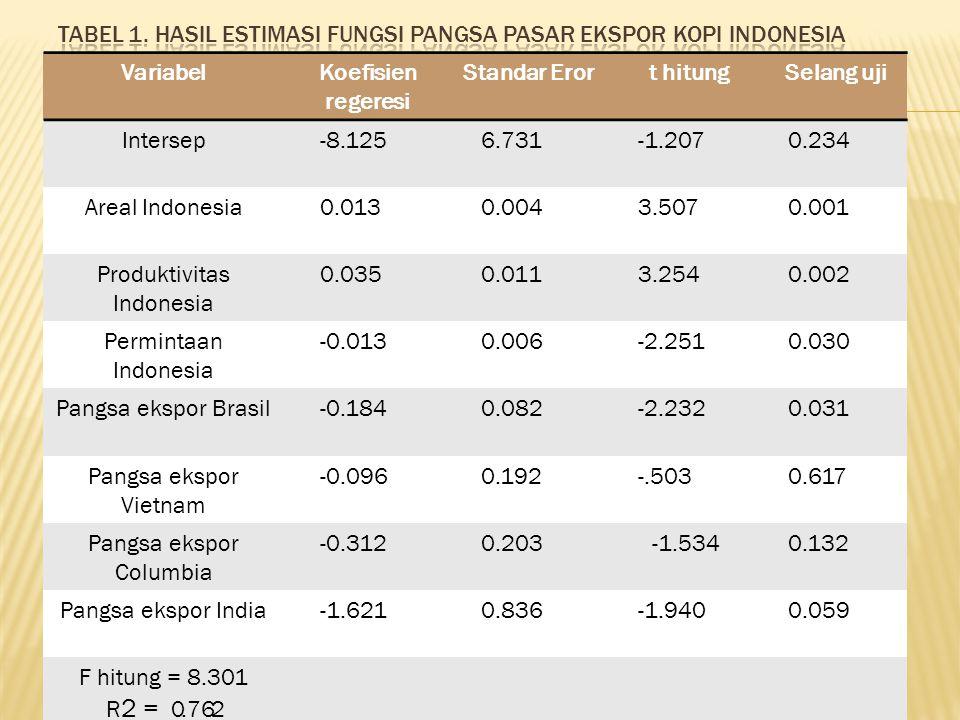 VariabelKoefisien regeresi Standar Eror t hitungSelang uji Intersep-8.1256.731-1.2070.234 Areal Indonesia0.0130.0043.5070.001 Produktivitas Indonesia