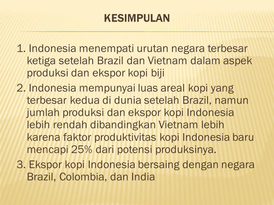 KESIMPULAN 1. Indonesia menempati urutan negara terbesar ketiga setelah Brazil dan Vietnam dalam aspek produksi dan ekspor kopi biji 2. Indonesia memp