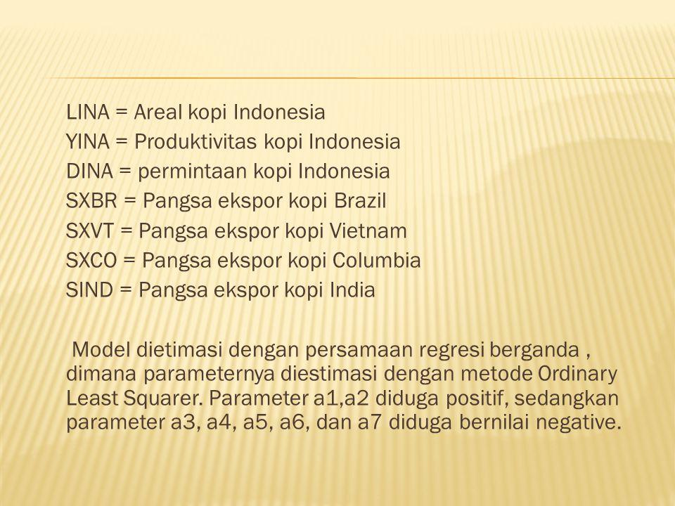 LINA = Areal kopi Indonesia YINA = Produktivitas kopi Indonesia DINA = permintaan kopi Indonesia SXBR = Pangsa ekspor kopi Brazil SXVT = Pangsa ekspor