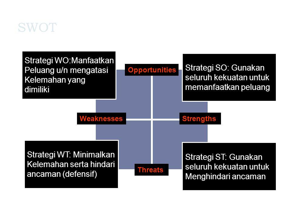 SWOT Threats Opportunities StrengthsWeaknesses Strategi SO: Gunakan seluruh kekuatan untuk memanfaatkan peluang Strategi ST: Gunakan seluruh kekuatan