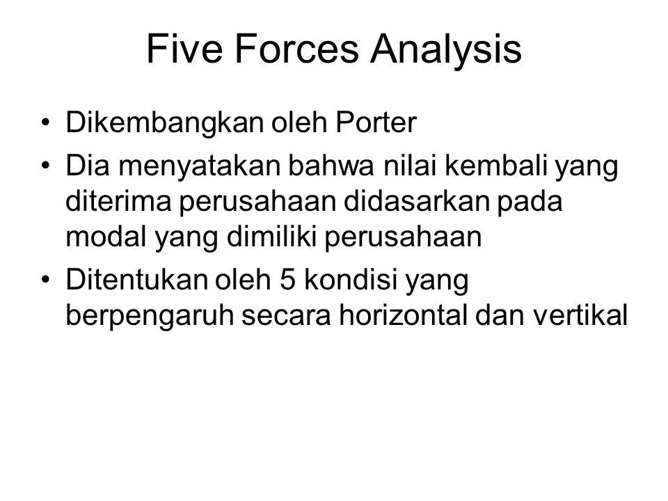 Five Forces Analysis Dikembangkan oleh Porter Dia menyatakan bahwa nilai kembali yang diterima perusahaan didasarkan pada modal yang dimiliki perusaha