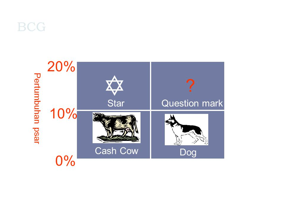 BCG ? Question mark Dog Cash Cow Star  0.1 x1,0 x 10.0 x 0% 10% 20% Pangsa pasar Pertumbuhan psar