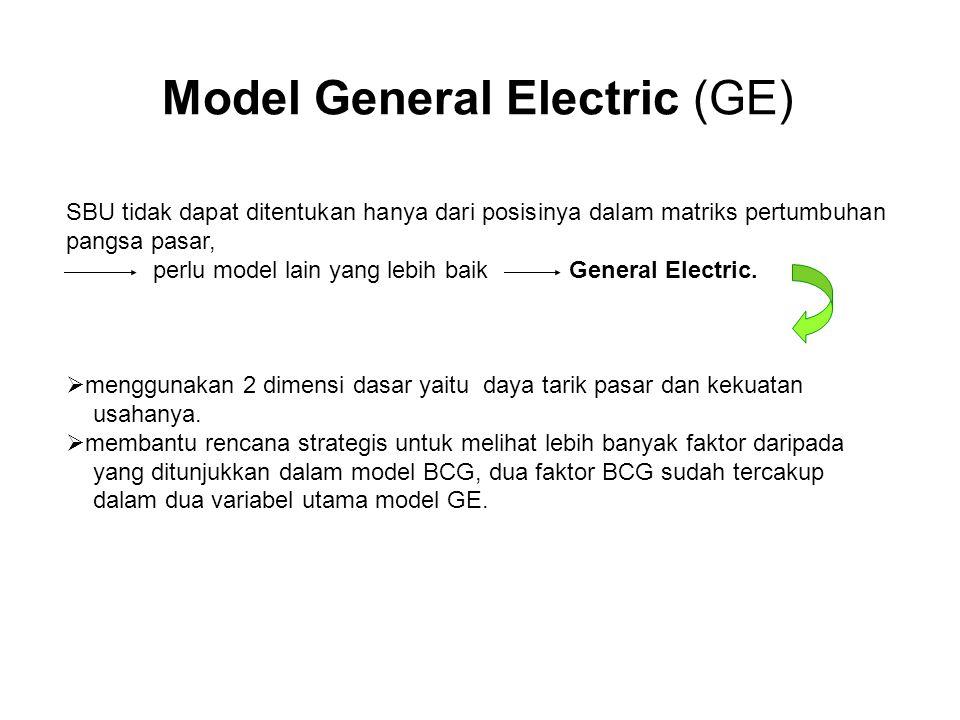 Model General Electric (GE) SBU tidak dapat ditentukan hanya dari posisinya dalam matriks pertumbuhan pangsa pasar, perlu model lain yang lebih baik G