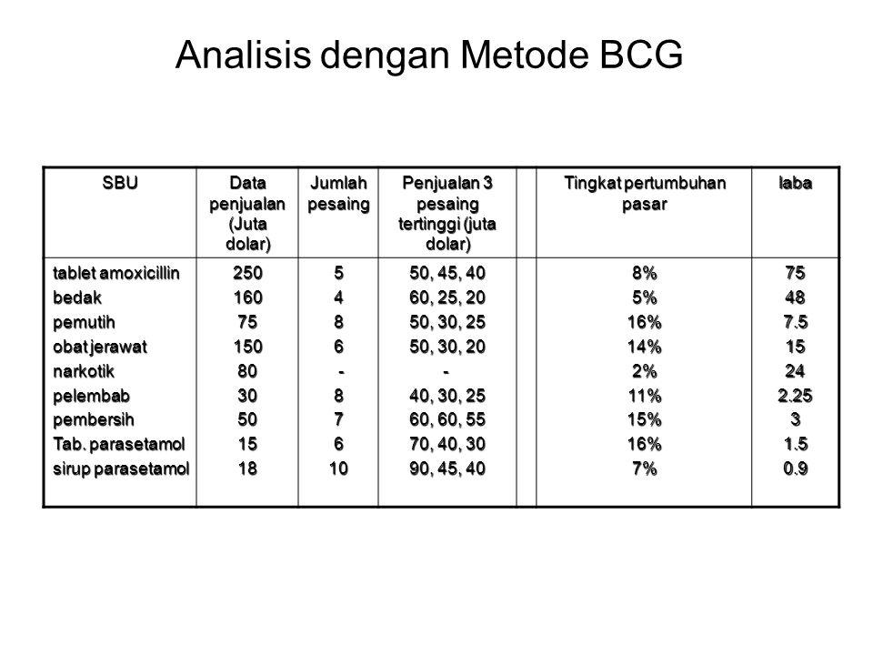 Analisis dengan Metode BCG SBU Data penjualan (Juta dolar) Jumlah pesaing Penjualan 3 pesaing tertinggi (juta dolar) Tingkat pertumbuhan pasar laba ta