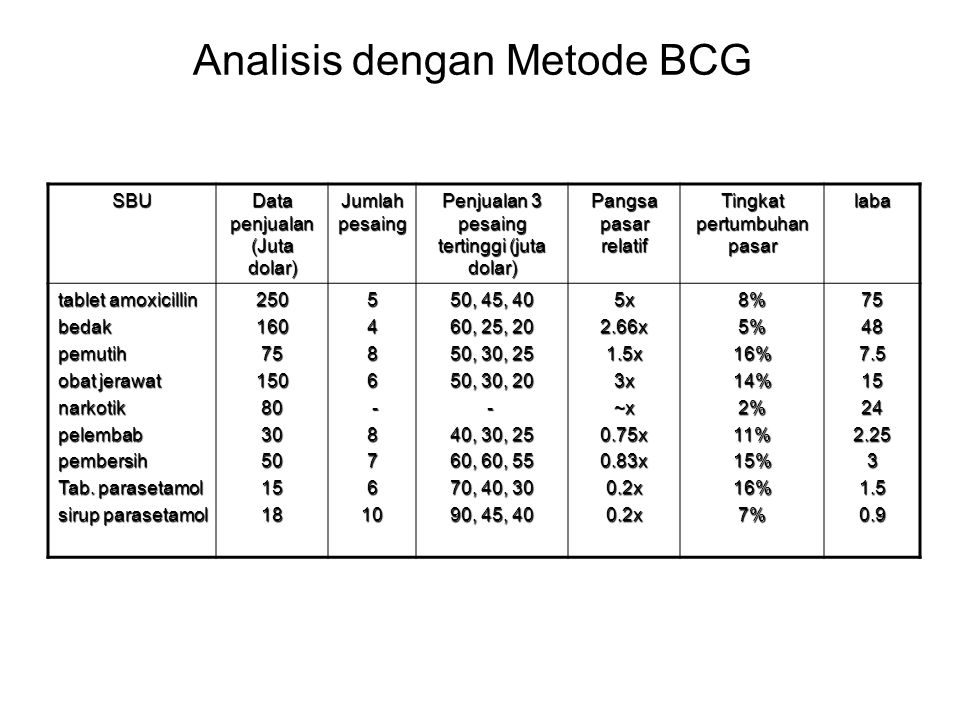 Analisis dengan Metode BCG SBU Data penjualan (Juta dolar) Jumlah pesaing Penjualan 3 pesaing tertinggi (juta dolar) Pangsa pasar relatif Tingkat pert
