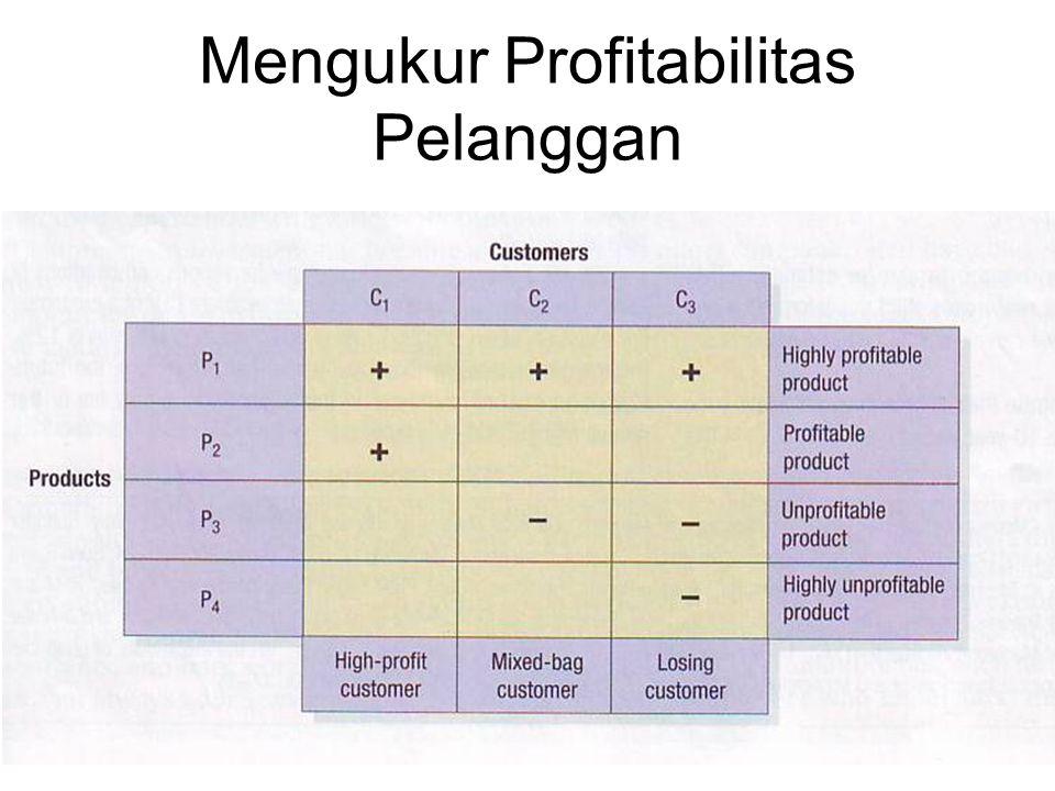 Mengukur Profitabilitas Pelanggan