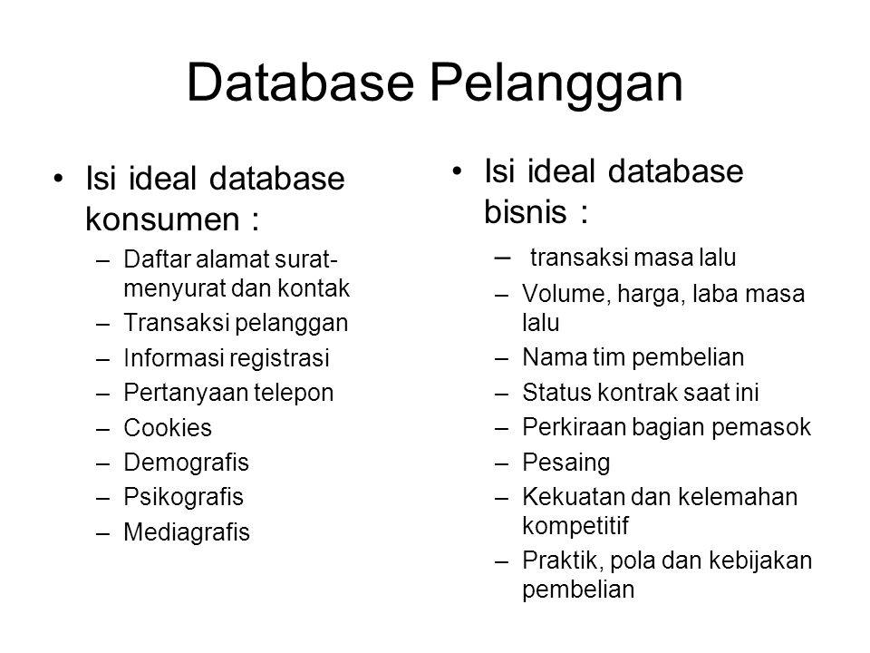 Database Pelanggan Isi ideal database konsumen : –Daftar alamat surat- menyurat dan kontak –Transaksi pelanggan –Informasi registrasi –Pertanyaan tele