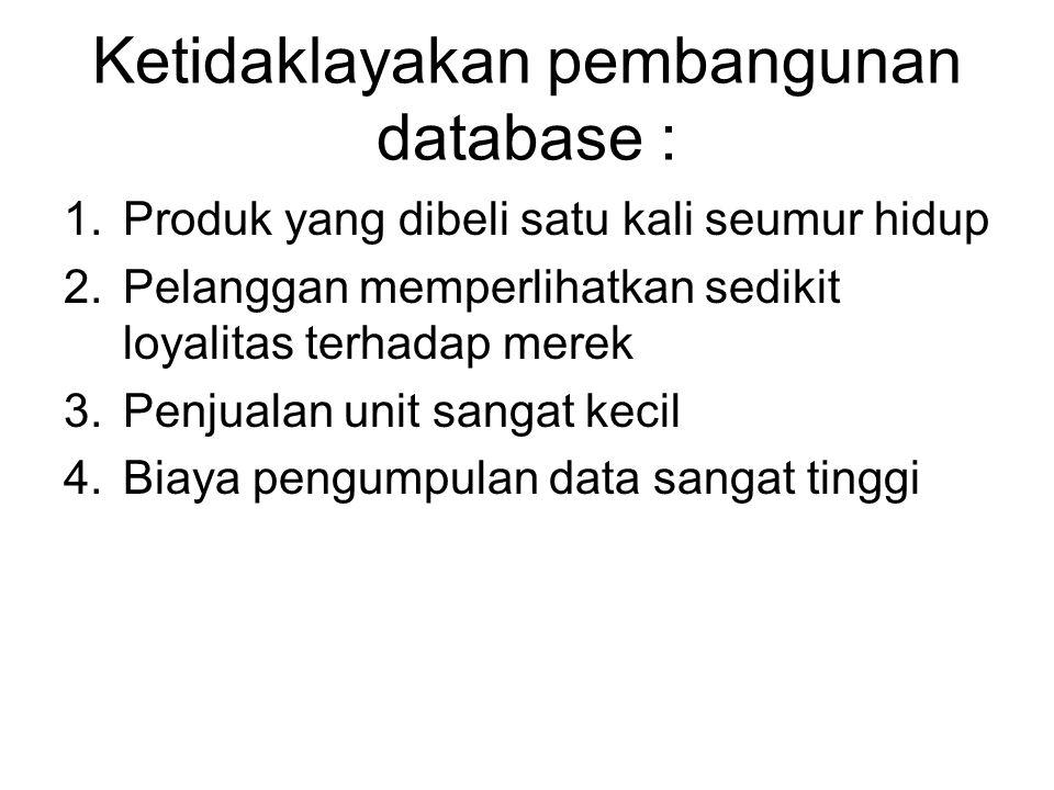 Ketidaklayakan pembangunan database : 1.Produk yang dibeli satu kali seumur hidup 2.Pelanggan memperlihatkan sedikit loyalitas terhadap merek 3.Penjua