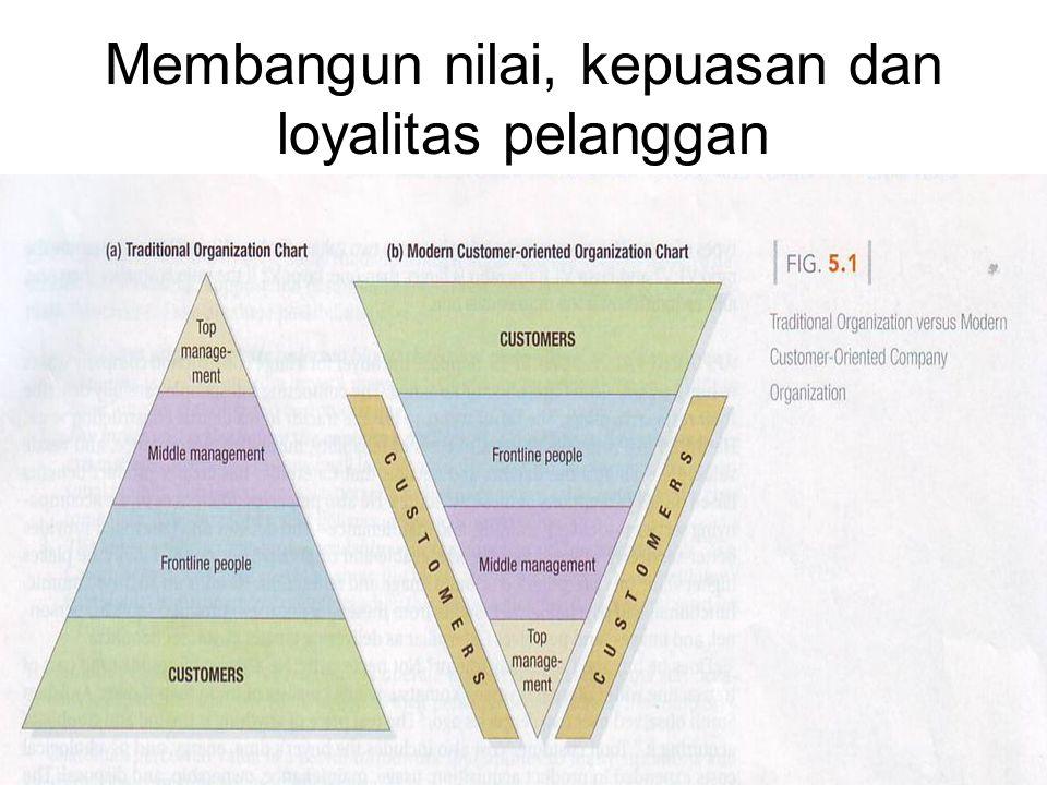 Membangun nilai, kepuasan dan loyalitas pelanggan