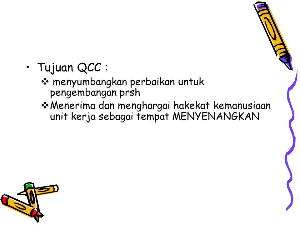 Tujuan QCC :  menyumbangkan perbaikan untuk pengembangan prsh  Menerima dan menghargai hakekat kemanusiaan unit kerja sebagai tempat MENYENANGKAN