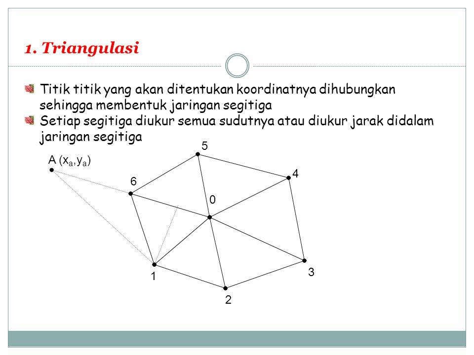 1. Triangulasi Titik titik yang akan ditentukan koordinatnya dihubungkan sehingga membentuk jaringan segitiga Setiap segitiga diukur semua sudutnya at