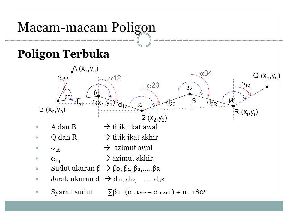 Macam-macam Poligon Poligon Terbuka  A dan B  titik ikat awal  Q dan R  titik ikat akhir   ab  azimut awal   rq  azimut akhir  Sudut ukuran