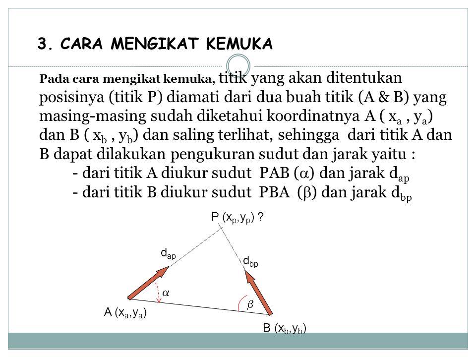 3. CARA MENGIKAT KEMUKA Pada cara mengikat kemuka, titik yang akan ditentukan posisinya (titik P) diamati dari dua buah titik (A & B) yang masing-masi