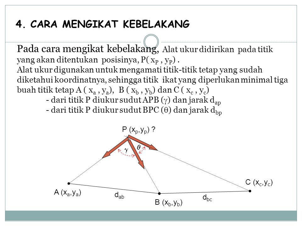 4. CARA MENGIKAT KEBELAKANG Pada cara mengikat kebelakang, Alat ukur didirikan pada titik yang akan ditentukan posisinya, P( x P, y P ). Alat ukur dig