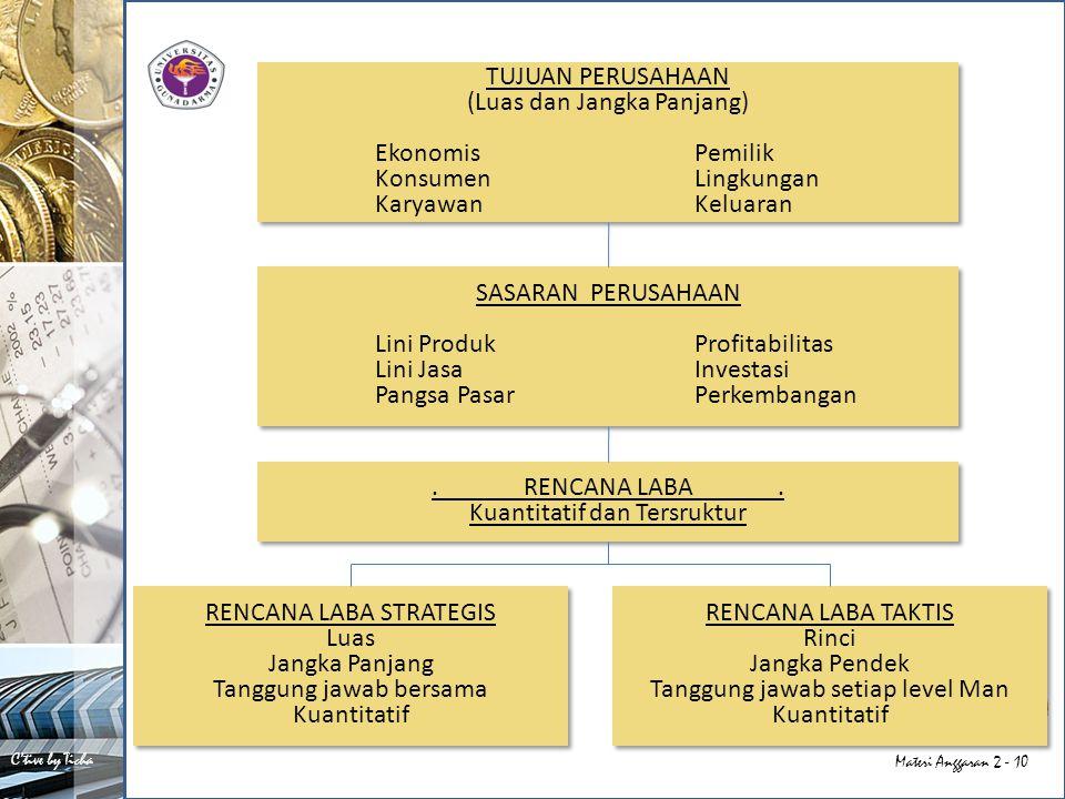 C'tive by Ticha Materi Anggaran 2 - 10 TUJUAN PERUSAHAAN (Luas dan Jangka Panjang) EkonomisPemilik KonsumenLingkungan Karyawan Keluaran TUJUAN PERUSAHAAN (Luas dan Jangka Panjang) EkonomisPemilik KonsumenLingkungan Karyawan Keluaran SASARAN PERUSAHAAN Lini Produk Profitabilitas Lini JasaInvestasi Pangsa PasarPerkembangan SASARAN PERUSAHAAN Lini Produk Profitabilitas Lini JasaInvestasi Pangsa PasarPerkembangan.