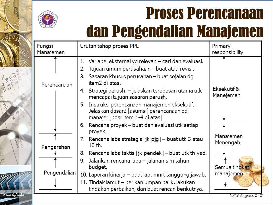 C'tive by Ticha Materi Anggaran 2 - 21 Fungsi Manajemen Urutan tahap proses PPLPrimary responsibility 1.Variabel eksternal yg relevan – cari dan evalu