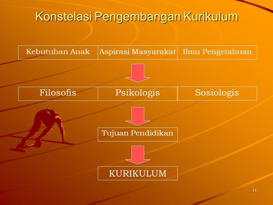 11 Konstelasi Pengembangan Kurikulum Kebutuhan AnakAspirasi MasyarakatIlmu Pengetahuan FilosofisPsikologis Tujuan Pendidikan KURIKULUM Sosiologis
