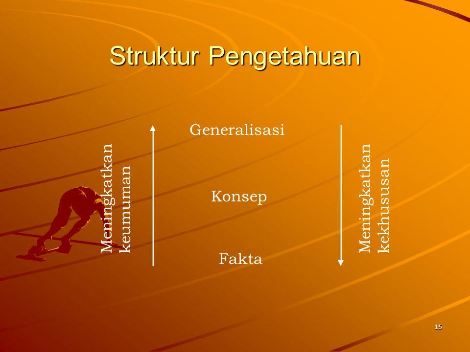 15 Struktur Pengetahuan Generalisasi Konsep Fakta Meningkatkan keumuman Meningkatkan kekhususan