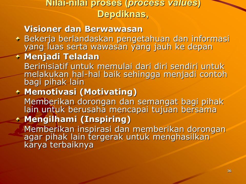 36 Nilai-nilai proses (process values) Depdiknas, Visioner dan Berwawasan Bekerja berlandaskan pengetahuan dan informasi yang luas serta wawasan yang