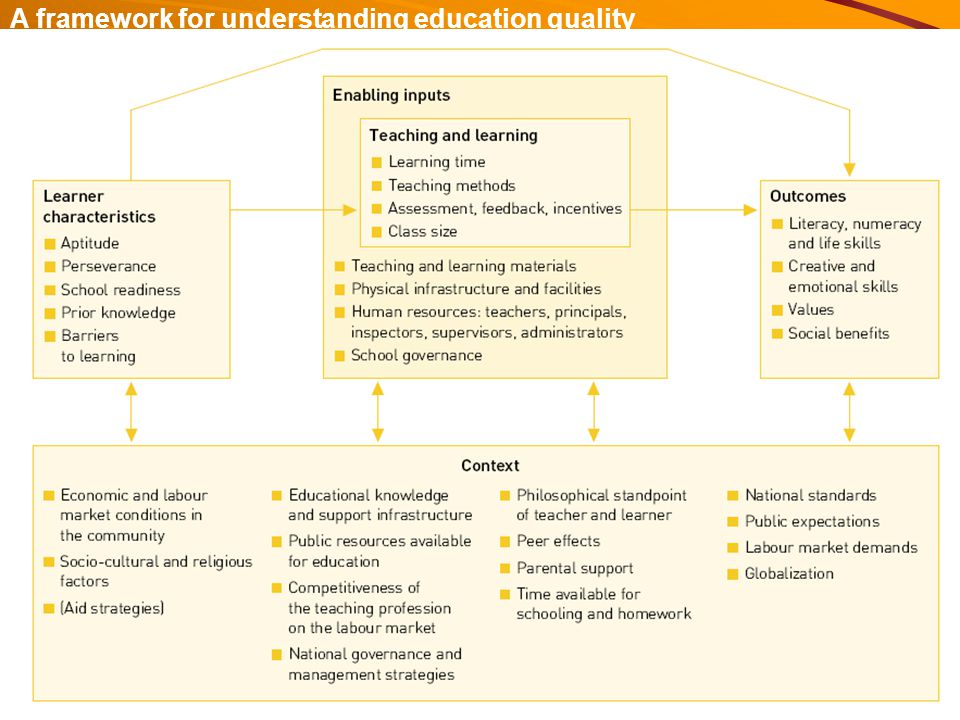 43 A framework for understanding education quality