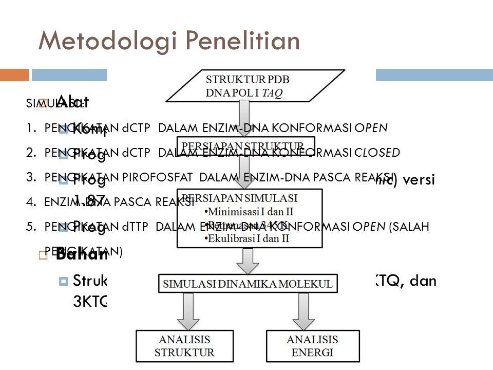 Metodologi Penelitian  Alat  Komputer  Program AMBER 10  Program VMD (Visualizing Molecular Dynamic) versi 1.87  Program GNUplot versi 4.4  Bahan  Struktur 3D protein dengan kode 1KTQ, 2KTQ, dan 3KTQ SIMULASI : 1.PENGIKATAN dCTP DALAM ENZIM-DNA KONFORMASI OPEN 2.PENGIKATAN dCTP DALAM ENZIM-DNA KONFORMASI CLOSED 3.PENGIKATAN PIROFOSFAT DALAM ENZIM-DNA PASCA REAKSI 4.ENZIM-DNA PASCA REAKSI 5.PENGIKATAN dTTP DALAM ENZIM-DNA KONFORMASI OPEN (SALAH PENGIKATAN)