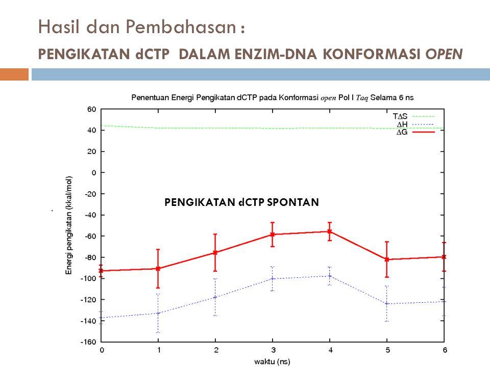 Hasil dan Pembahasan : PENGIKATAN dCTP DALAM ENZIM-DNA KONFORMASI OPEN PENGIKATAN dCTP SPONTAN