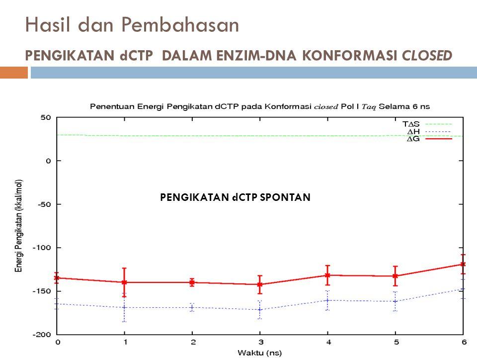 Hasil dan Pembahasan PENGIKATAN dCTP DALAM ENZIM-DNA KONFORMASI CLOSED PENGIKATAN dCTP SPONTAN