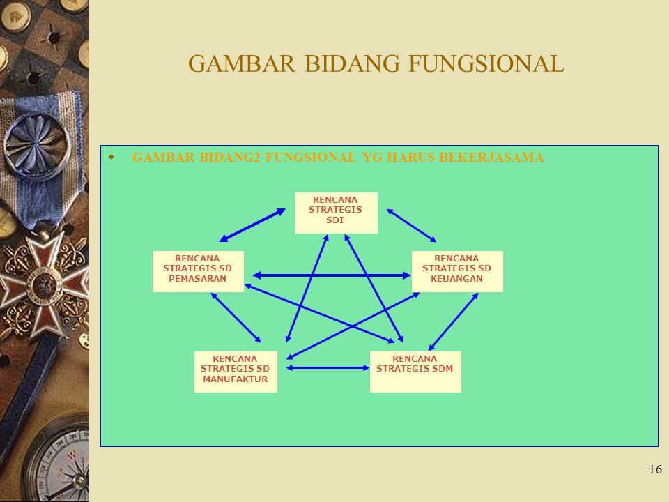16 GAMBAR BIDANG FUNGSIONAL  GAMBAR BIDANG2 FUNGSIONAL YG HARUS BEKERJASAMA RENCANA STRATEGIS SDI RENCANA STRATEGIS SD PEMASARAN RENCANA STRATEGIS SD MANUFAKTUR RENCANA STRATEGIS SDM RENCANA STRATEGIS SD KEUANGAN