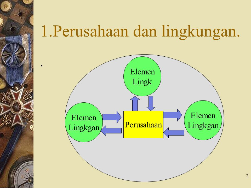 2 1.Perusahaan dan lingkungan.. Perusahaan Elemen Lingkgan Elemen Lingkgan Elemen Lingk