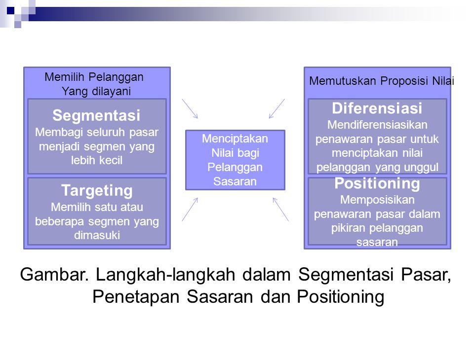 Menciptakan Nilai bagi Pelanggan Sasaran Segmentasi Membagi seluruh pasar menjadi segmen yang lebih kecil Targeting Memilih satu atau beberapa segmen