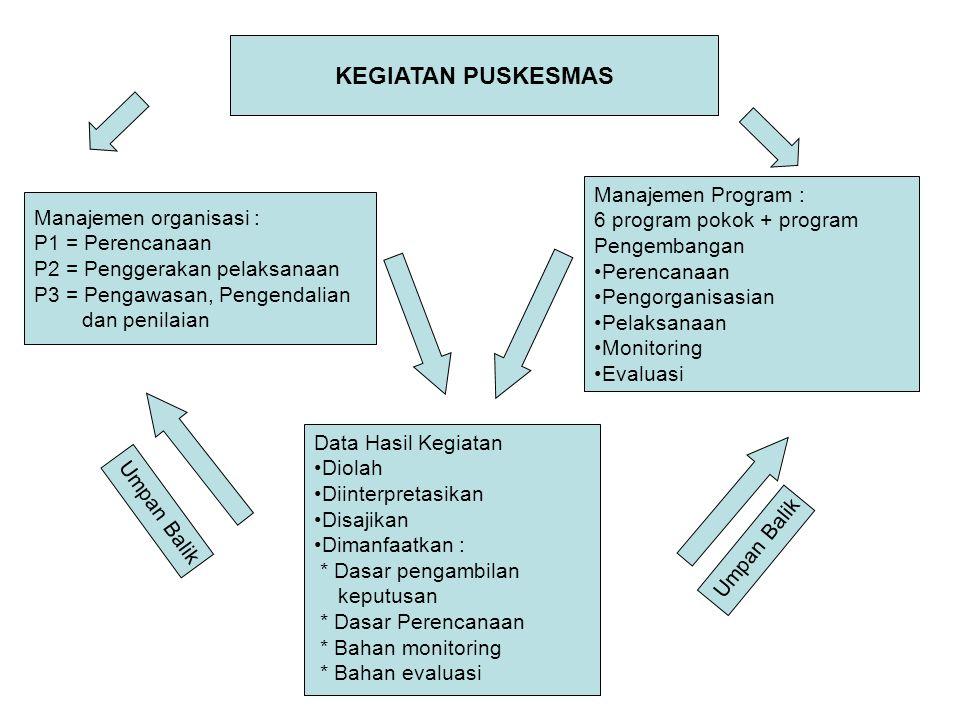 KEGIATAN PUSKESMAS Manajemen organisasi : P1 = Perencanaan P2 = Penggerakan pelaksanaan P3 = Pengawasan, Pengendalian dan penilaian Manajemen Program