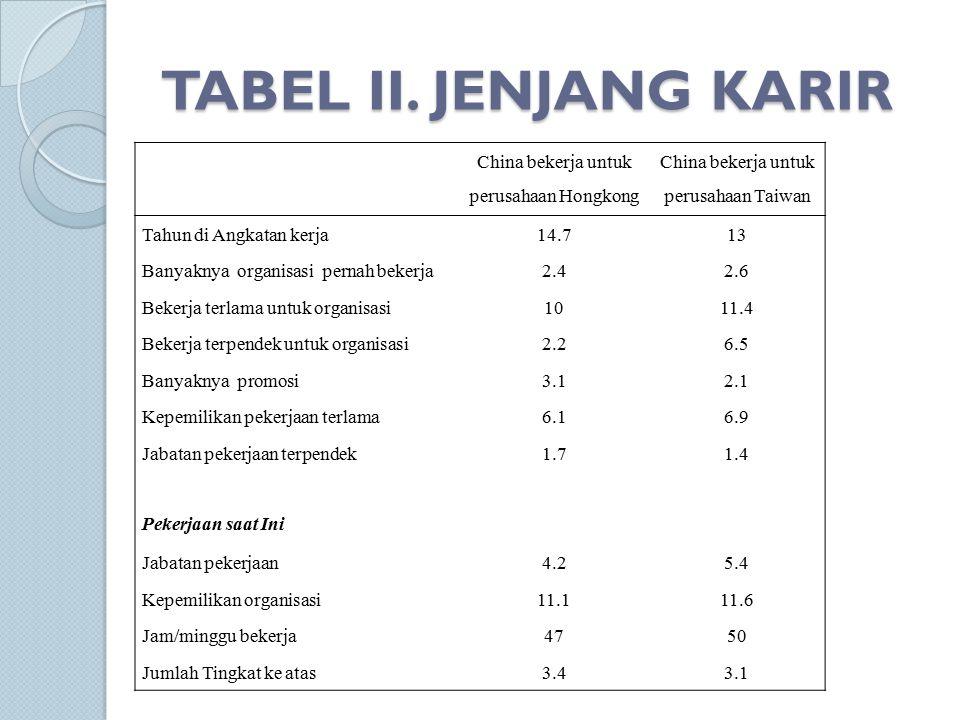 TABEL II.