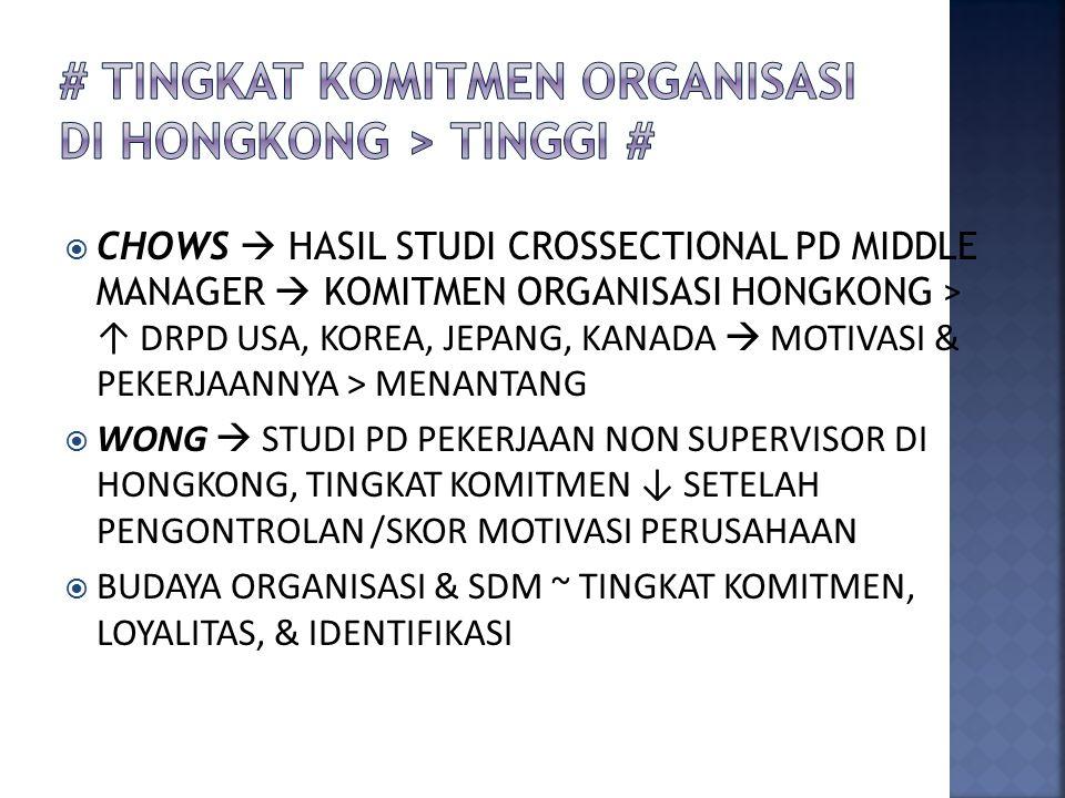  CHOWS  HASIL STUDI CROSSECTIONAL PD MIDDLE MANAGER  KOMITMEN ORGANISASI HONGKONG > ↑ DRPD USA, KOREA, JEPANG, KANADA  MOTIVASI & PEKERJAANNYA > MENANTANG  WONG  STUDI PD PEKERJAAN NON SUPERVISOR DI HONGKONG, TINGKAT KOMITMEN ↓ SETELAH PENGONTROLAN /SKOR MOTIVASI PERUSAHAAN  BUDAYA ORGANISASI & SDM ~ TINGKAT KOMITMEN, LOYALITAS, & IDENTIFIKASI
