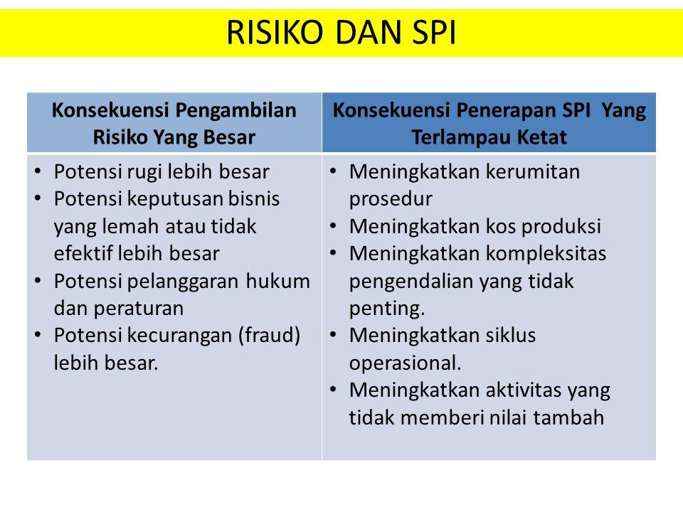 RISIKO DAN SPI Konsekuensi Pengambilan Risiko Yang Besar Konsekuensi Penerapan SPI Yang Terlampau Ketat Potensi rugi lebih besar Potensi keputusan bis