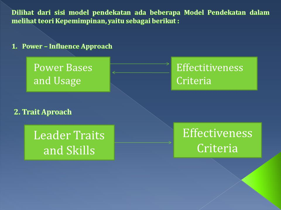 Power Bases and Usage Effectitiveness Criteria Leader Traits and Skills Effectiveness Criteria