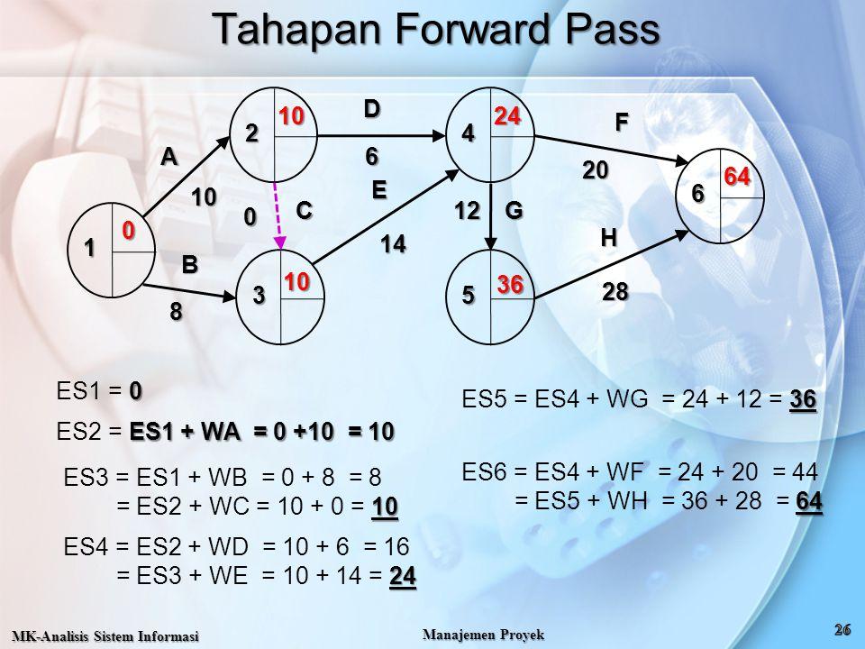 Tahapan Forward Pass MK-Analisis Sistem Informasi Manajemen Proyek 0 ES1 = 0 1 2 3 4 5 6 A B CDE F G H 10 8 0 6 14 12 20 28 0 ES1 + WA = 0 +10 = 10 ES