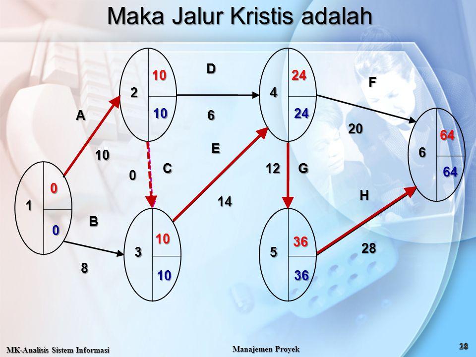 Maka Jalur Kristis adalah MK-Analisis Sistem Informasi Manajemen Proyek 1 2 3 4 5 6 A B C D E F G H 10 8 0 6 14 12 20 28 0 10 10 24 36 64 64 36 24 10