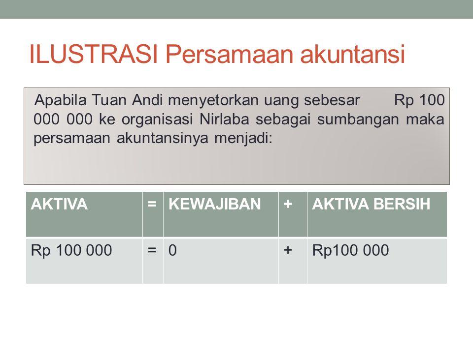 ILUSTRASI Persamaan akuntansi Apabila Tuan Andi menyetorkan uang sebesar Rp 100 000 000 ke organisasi Nirlaba sebagai sumbangan maka persamaan akuntan