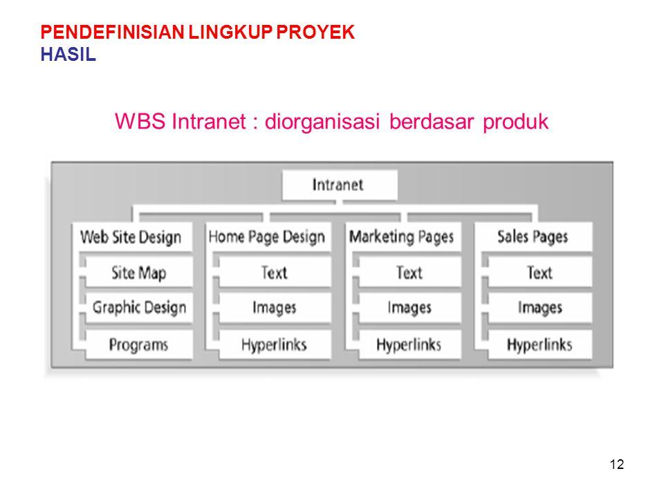 12 WBS Intranet : diorganisasi berdasar produk PENDEFINISIAN LINGKUP PROYEK HASIL