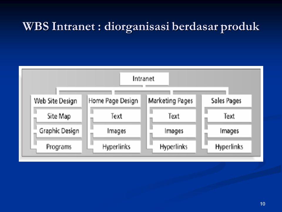 10 WBS Intranet : diorganisasi berdasar produk