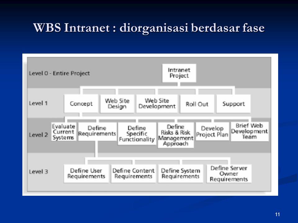 11 WBS Intranet : diorganisasi berdasar fase