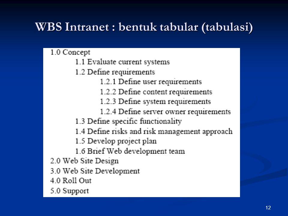 12 WBS Intranet : bentuk tabular (tabulasi)
