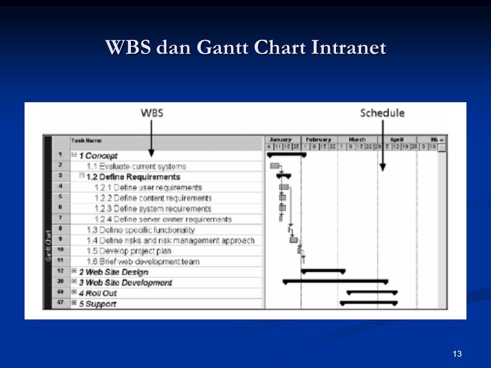13 WBS dan Gantt Chart Intranet