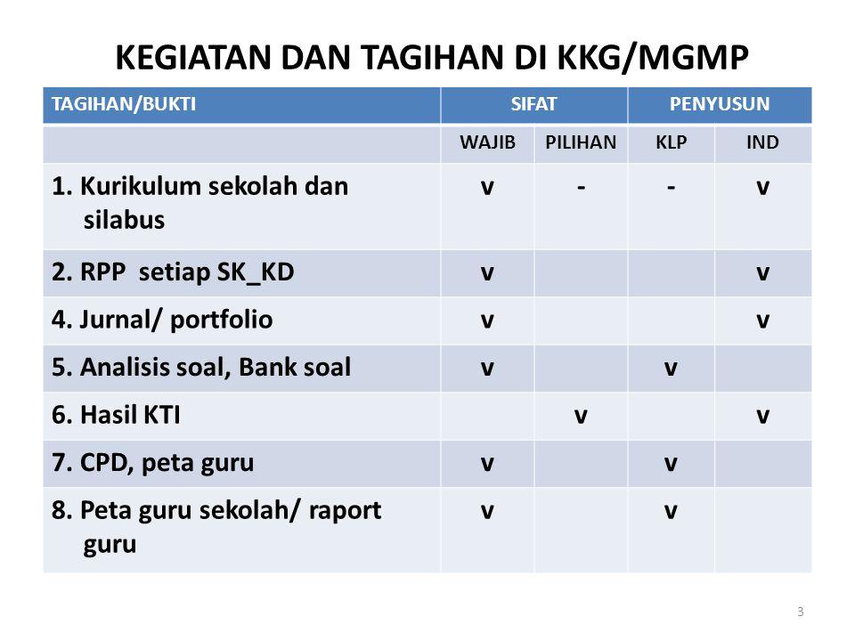 KEGIATAN DAN TAGIHAN DI KKG/MGMP TAGIHAN/BUKTISIFATPENYUSUN WAJIBPILIHANKLPIND 1.