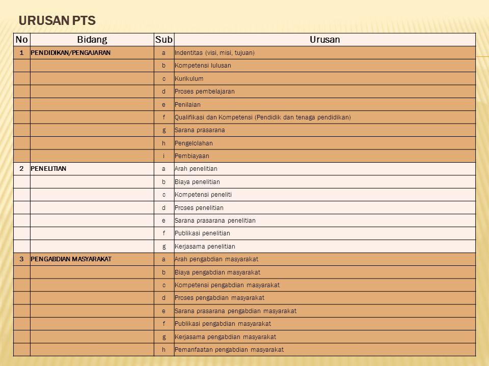 URUSAN PTS NoBidangSubUrusan 1PENDIDIKAN/PENGAJARANaIndentitas (visi, misi, tujuan) bKompetensi lulusan cKurikulum dProses pembelajaran ePenilaian fQu