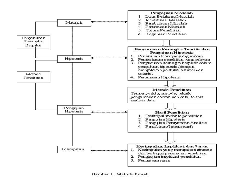 Penambahan Teori Atau Implementasi Observasi Identifikasi Lingkup Masalah Kerangka Teori Atau Keterkaitan/Hubungan variabel Hipotesis Constructs Concepts Defenisi Operasional Desain Penelitian Pengumpulan Data Analysis Data Interpretasi Data