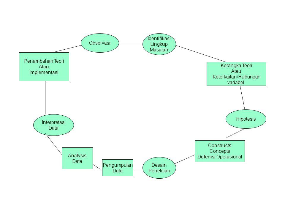 Penambahan Teori Atau Implementasi Observasi Identifikasi Lingkup Masalah Kerangka Teori Atau Keterkaitan/Hubungan variabel Hipotesis Constructs Conce