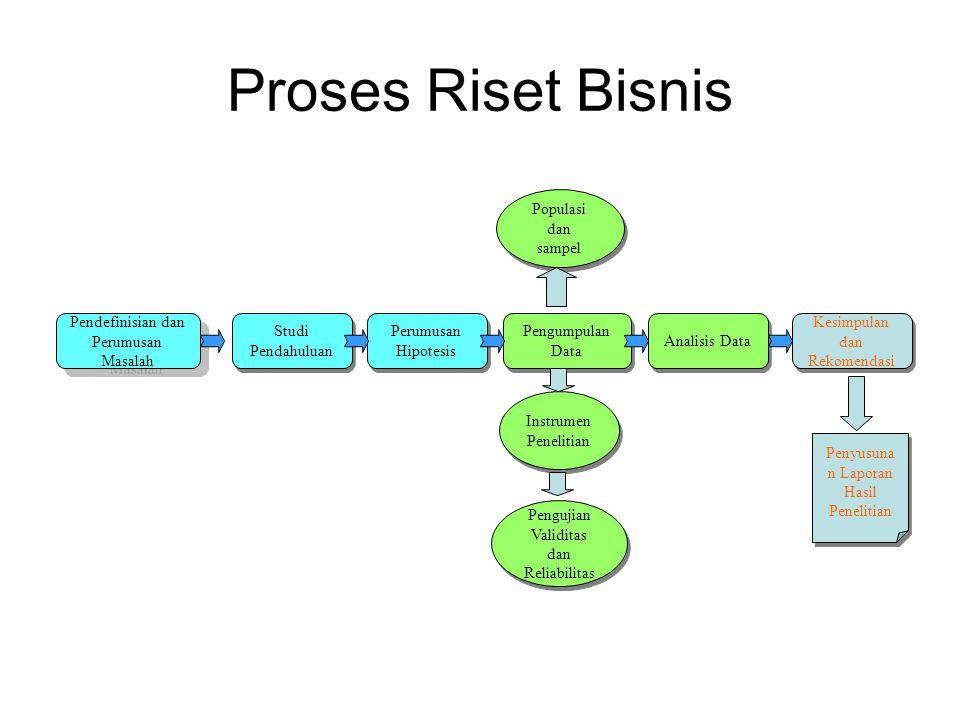 Proses Riset Bisnis Pendefinisian dan Perumusan Masalah Studi Pendahuluan Perumusan Hipotesis Pengumpulan Data Populasi dan sampel Instrumen Penelitia