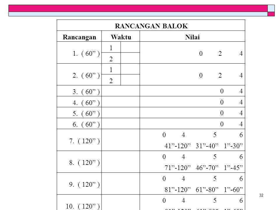 """RANCANGAN BALOK RancanganWaktuNilai 1. ( 60"""" ) 1 0 2 4 2 2. ( 60"""" ) 1 0 2 4 2 3. ( 60"""" ) 0 4 4. ( 60"""" ) 0 4 5. ( 60"""" ) 0 4 6. ( 60"""" ) 0 4 7. ( 120"""" )"""