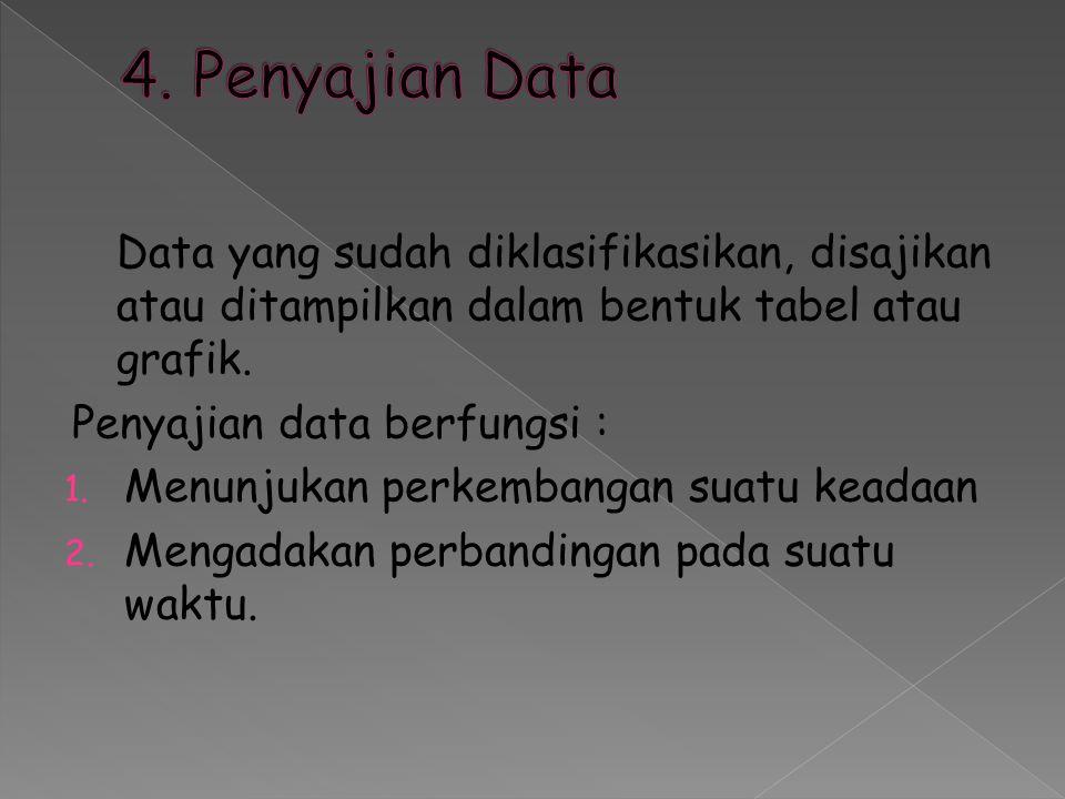 Data yang sudah diklasifikasikan, disajikan atau ditampilkan dalam bentuk tabel atau grafik. Penyajian data berfungsi : 1. Menunjukan perkembangan sua